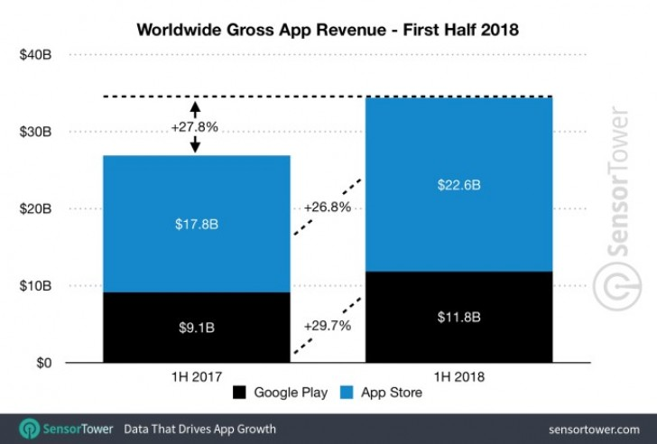 Apple App Store has twice the Google Play revenue, half the