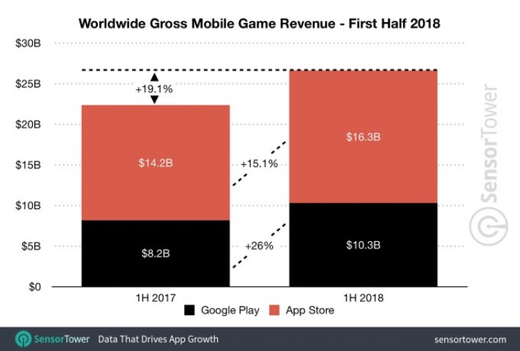H1 2018 Mobile Game Spending Hits Estimated $26.6B