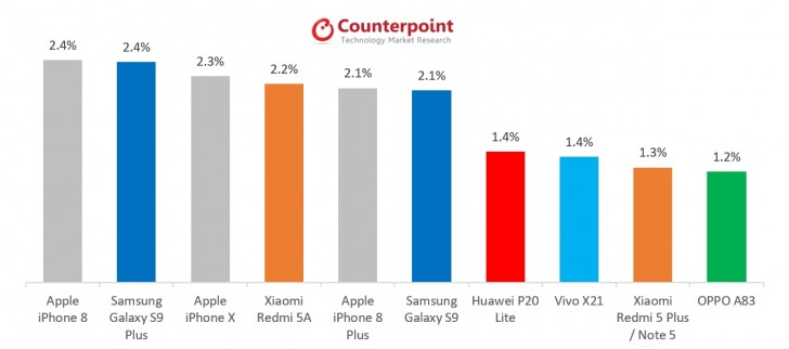 Counterpoint: iPhone 8 is the Top Selling Smartphone for 2018