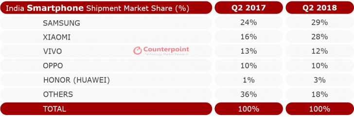Counterpoint: actually, Samsung not Xiaomi topped the Indian smartphone market in Q2