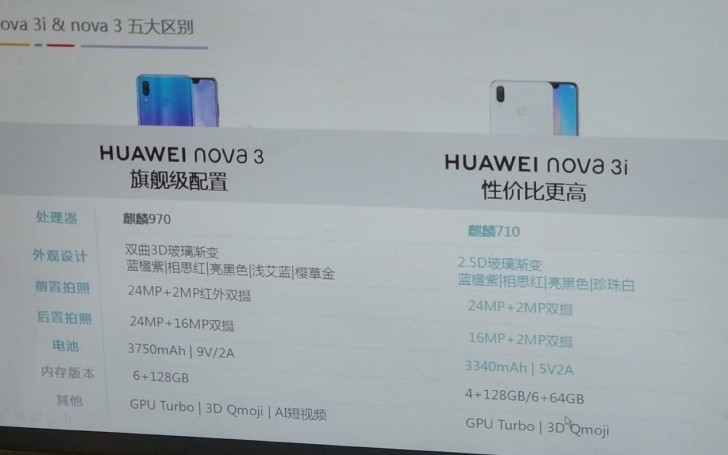 Huawei Nova 3i Leaked Specs Shows Kirin 710 Chipset - PhoneWorld