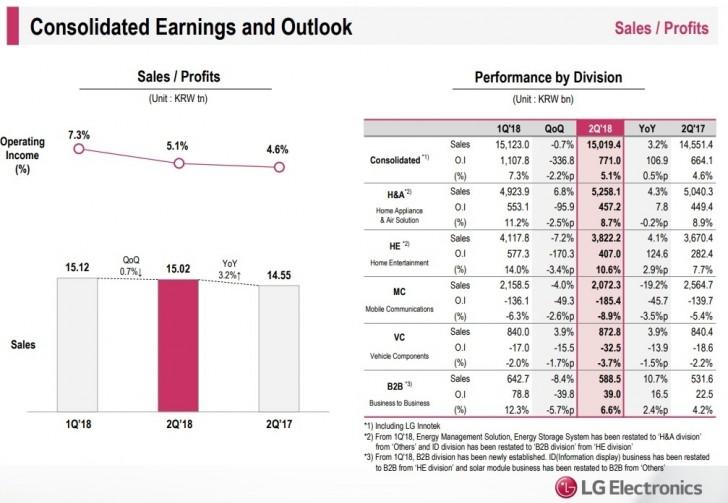 LG Q2 reports show record profit, phones still struggling ...