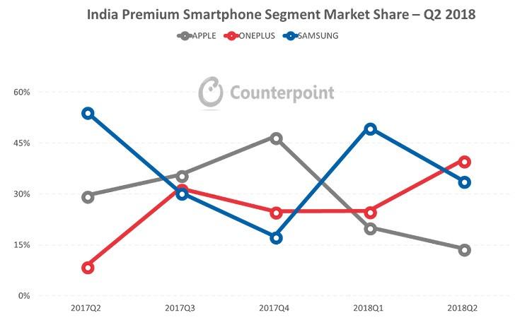 OnePlus surpasses Samsung, Apple in growing Indian smartphone market