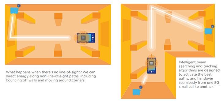 Qualcomm unveils 5G antennas for the X50 modem: up to four