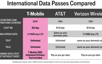T-Mobile makes its international roaming passes cheaper, now covers 210 counties and destinations