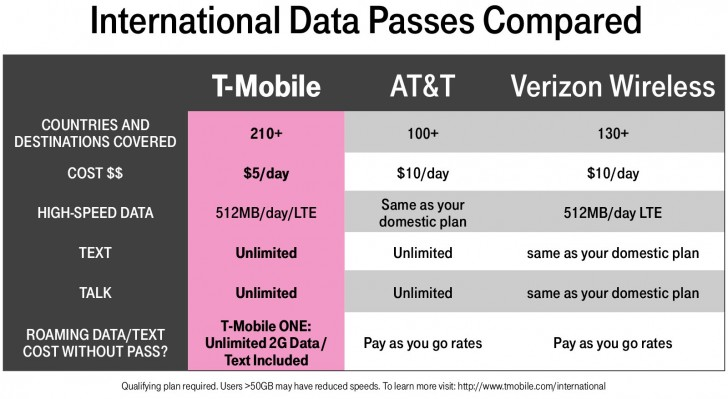 Mobile US adds more countries to roaming offer, intros daily pass
