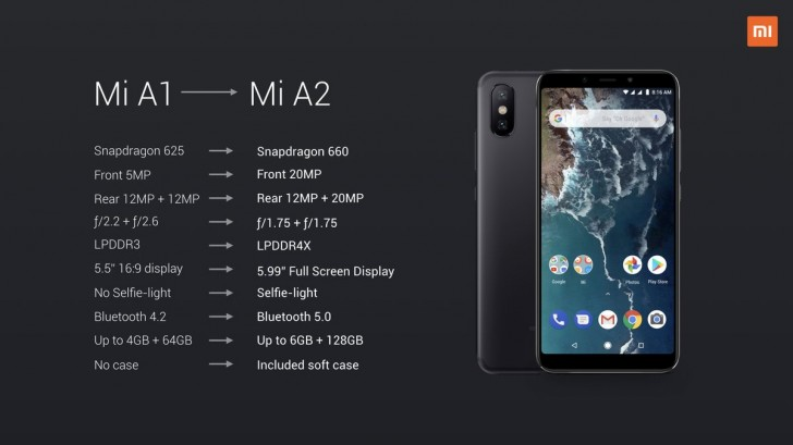 Xiaomi illustrates how the Mi A2 is better than the Mi A1