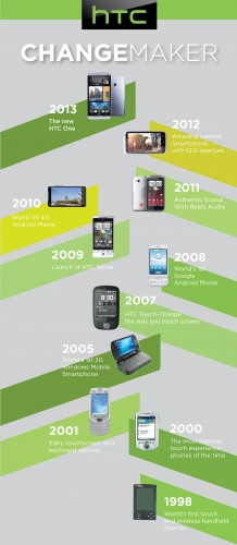 The history of HTC: from the beginning to the HTC One