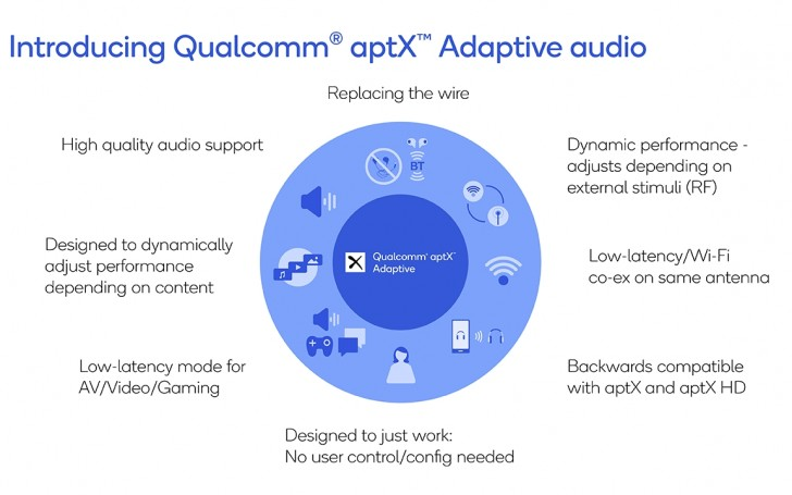 Qualcomm announces aptX Adaptive