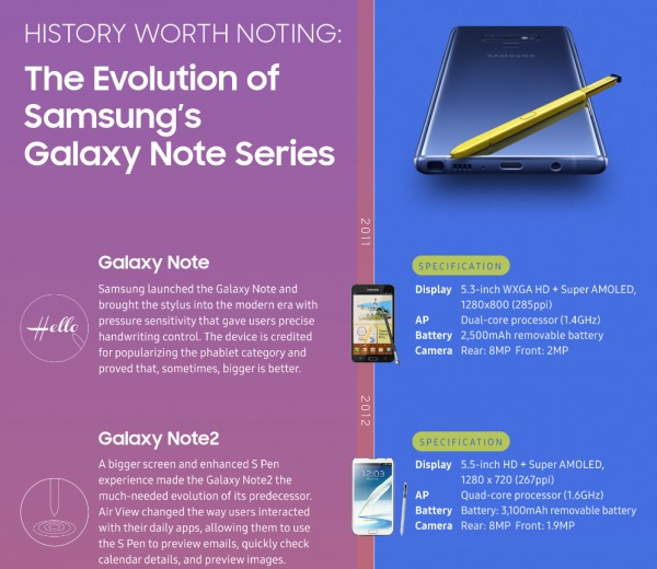 Samsung S Latest Infographic Of The Evolution Of The Note Skips Over
