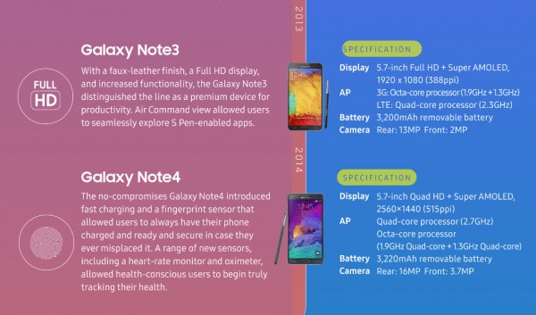 Samsung's latest infographic of the evolution of the Note