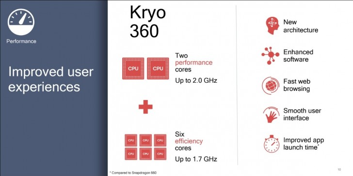 Qualcomm announces the Snapdragon 670 as a successor to the