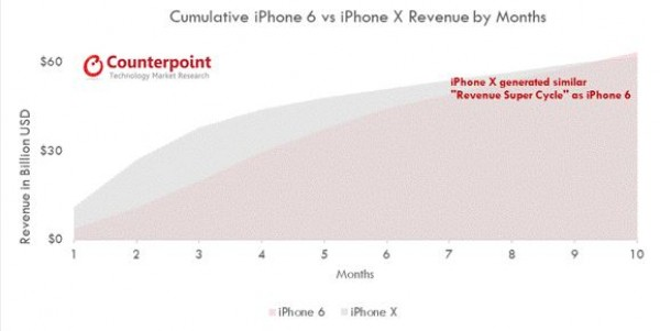gsmarena 002 - Counterpoint: iPhone X reaches 60m shipments