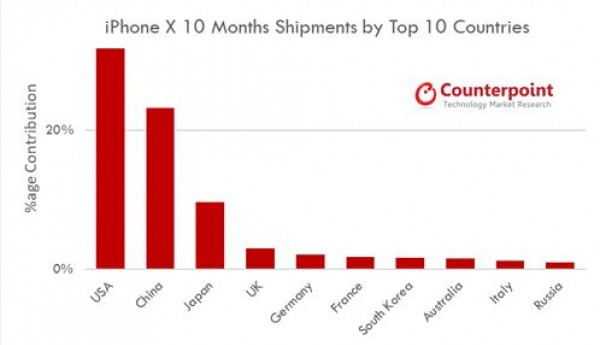 gsmarena 003 - Counterpoint: iPhone X reaches 60m shipments