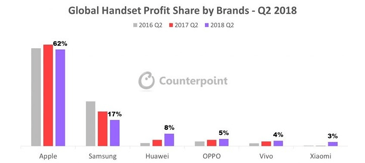 Counterpoint: Apple earned 62% of the global phone profits in Q2