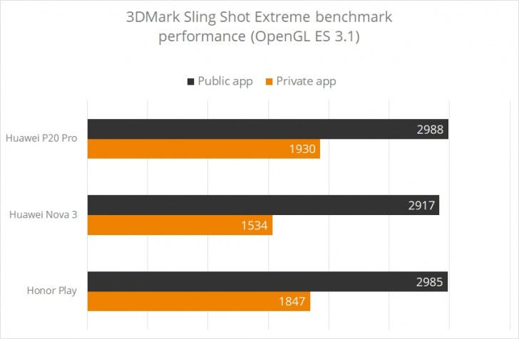 Four Huawei phones get delisted from 3DMark - GSMArena com news