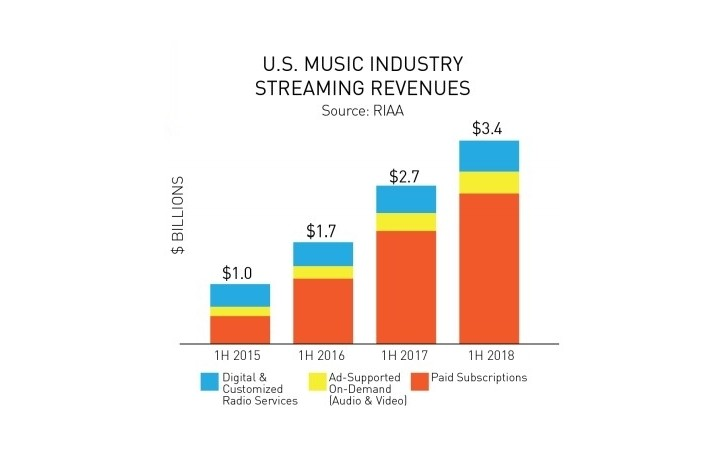 Music streaming is now 75% of all industry revenue in H1