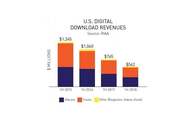 US Digital Download Revenues