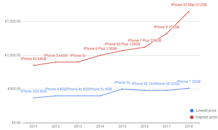 Price history of Apple's iPhones: how did we get to €1,600