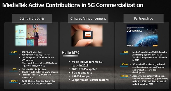 Mediatek Active in 5G Commercialization