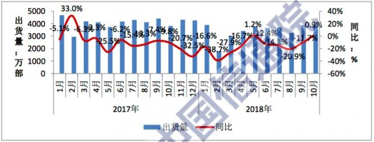 Phone market in China down 15% between January and October