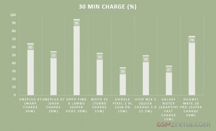 Warp Charge VS other fast charging standards - the 30 minute