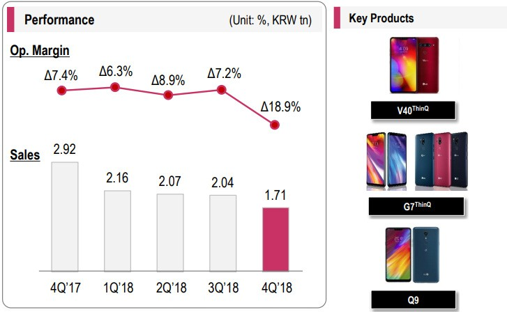 LG posts record profits for 2018, mobile division still