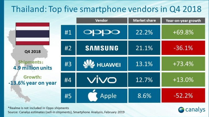 Oppo surpasses Samsung in Thai market despite overall
