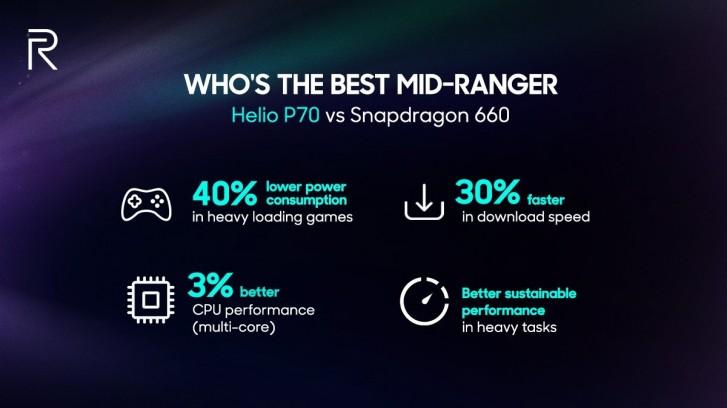 Realme 3 will have Helio P70 in India, CEO confirms