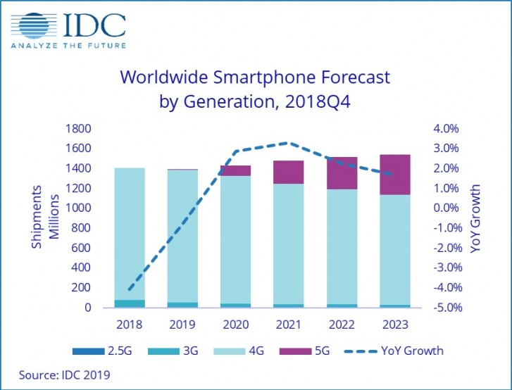 IDC: Smartphone shipments to decrease for a third year in a row