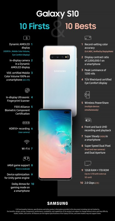 Samsung Galaxy S10 Infographic