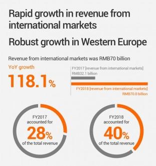 Xiaomi sales figures