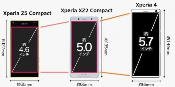 Sony Xperia 4 might replace the Compact line, will have a 21