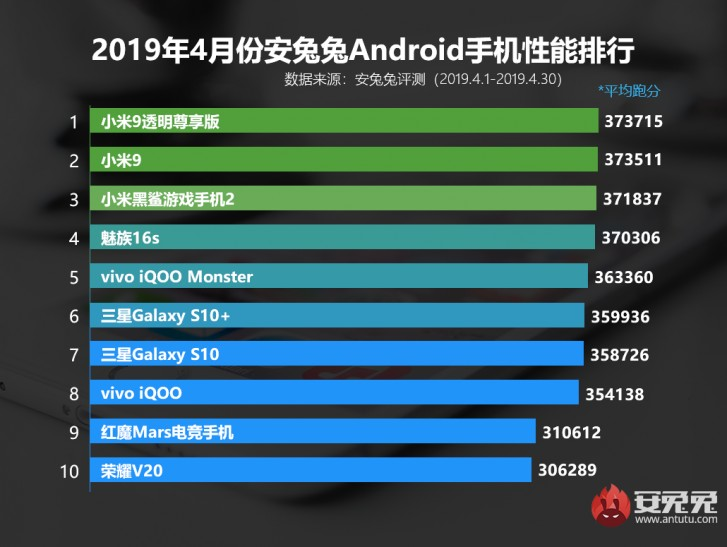 Xiaomi phones claim the Top 3 spots in AnTuTu's ranking for