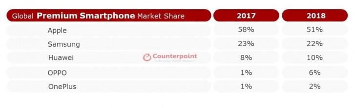 Counterpoint: Apple dominates premium smartphone market, OnePlus