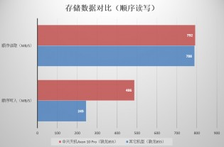 Axon 10 Pro 5G vs. average S855 phone: Sequential read/write