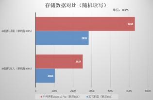 Axon 10 Pro 5G vs. average S855 phone: Random read/write