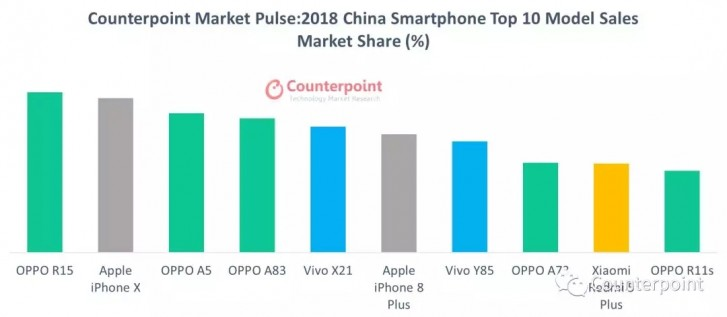 Counterpoint: iPhone X is the best-selling phone in the