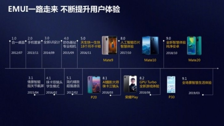 Huawei's EMUI reaches 470 million daily active users - GSMArena.com news - GSMArena.com 2