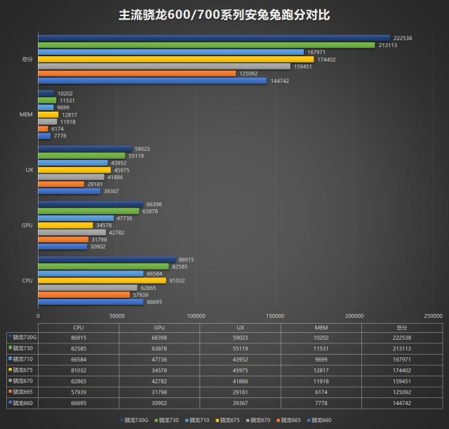 Snapdragon 730(G) and 665 performance on AnTuTu