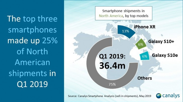Smartphone market in North America drops 18% in first quarter