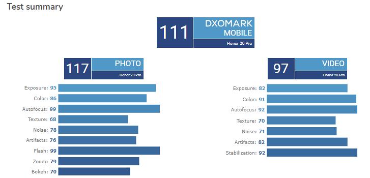 Wow Skor DxOMark Honor 20 Pro Pepet Galaxy S10 5G