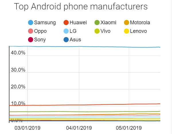 Huawei ban - winners and losers - GSMArena com news