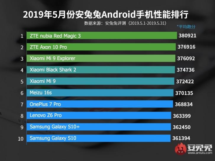 Hasil AnTuTu Benchmark dari ponsel-ponsel Android.