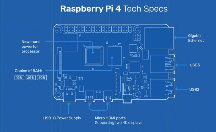 Raspberry Pi 4 announced, more power for the same price