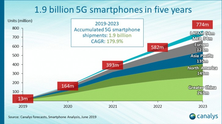 Canalys: 5G phone shipments will overtake 4G in 2023