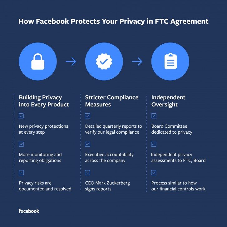 Facebook not anxious  about $5 billion FTC fine