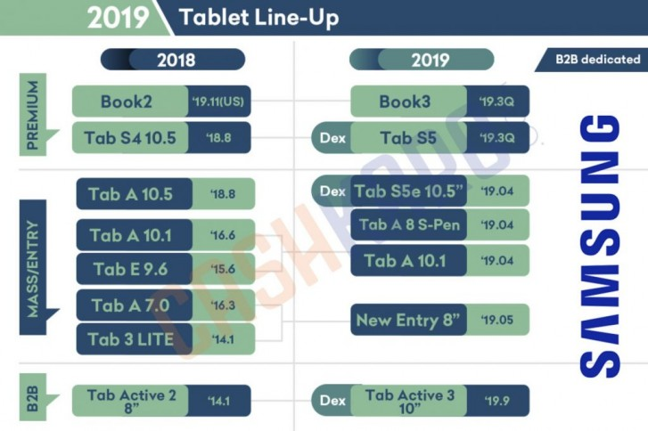 Samsung Galaxy Tab S5 and Galaxy Watch 2 to launch in the third quarter