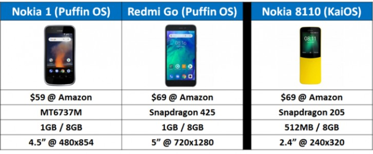Puffin OS promises to make sub-$100 phones as fast as