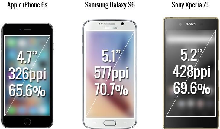 Xperia Z Vs Galaxy S4 Vs Iphone 5 iPhone 6s vs. G...